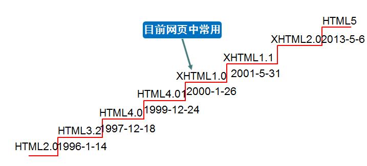 html中标签发展趋势